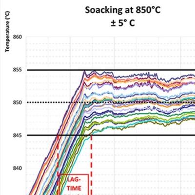 Durchführbare Wärmebehandlungen
